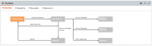 Capital Planning Workflow Pathing Model